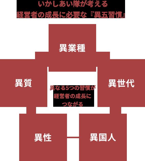 5つの異なる習慣が経営者の成長につながる